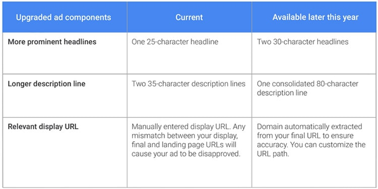 AdWords Expanded Ads Changes