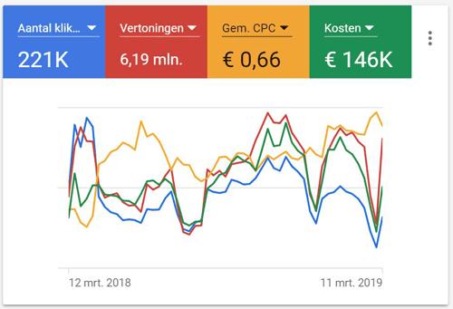 AdWords Google Ads Budget Spend 1 jaar